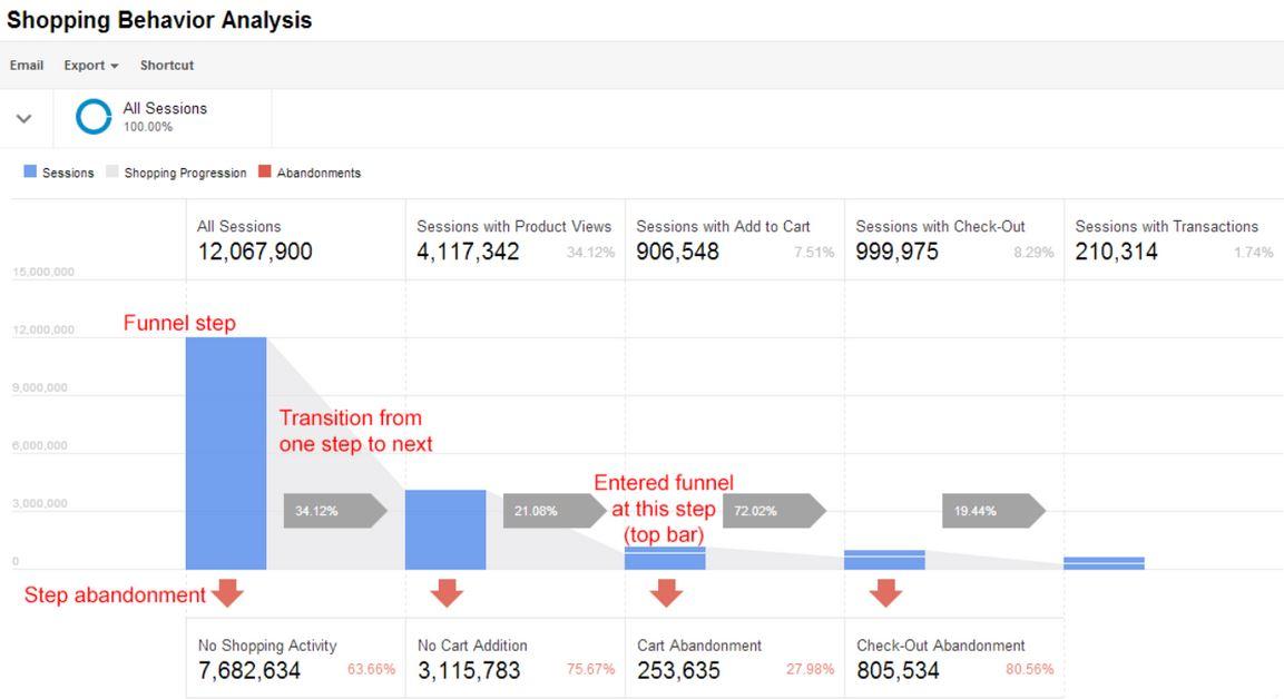 Google Analytics Shopping Behavior Analysis Report