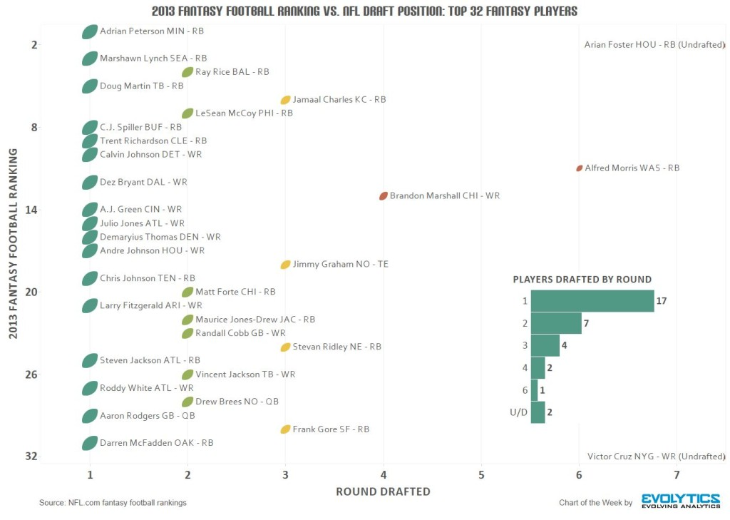 2013 Fantasy Football Ranking vs NFL Draft Position