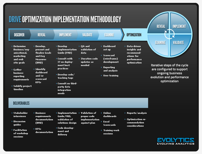 DRIVE Optimization Implementation Methodology