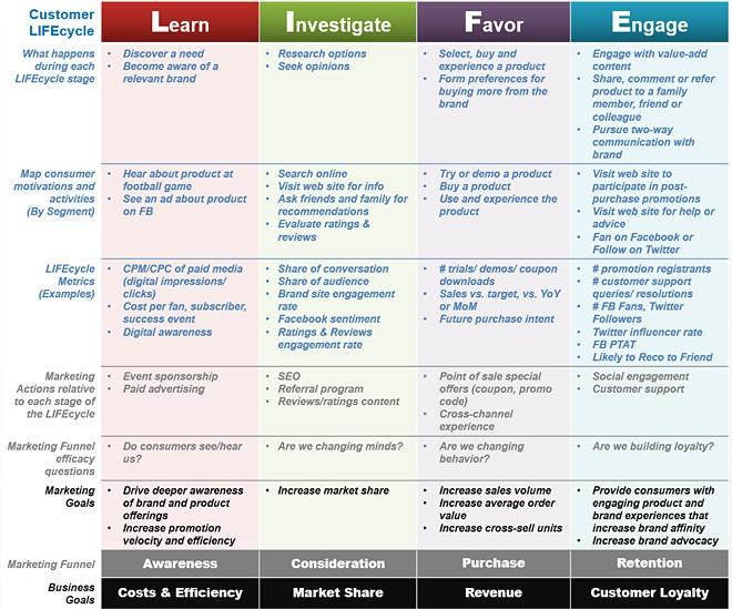 LIFEcycle Metrics Framework