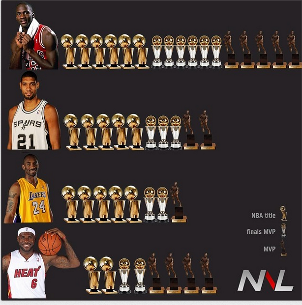 Data Propaganda: LeBron James and Tim Duncan Edition ...