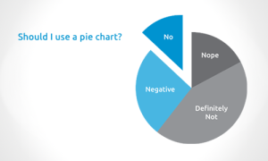 Should I use a pie chart