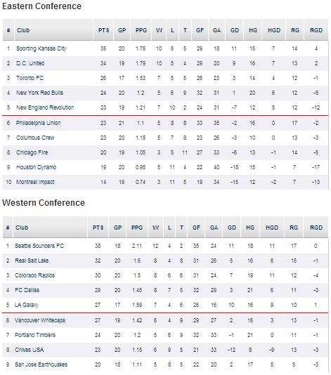 Traditional MLS Standings