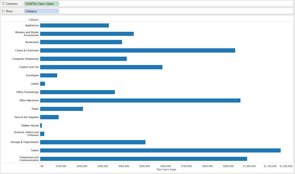 2 - Bar Chart Foundation for Bullet Graphs