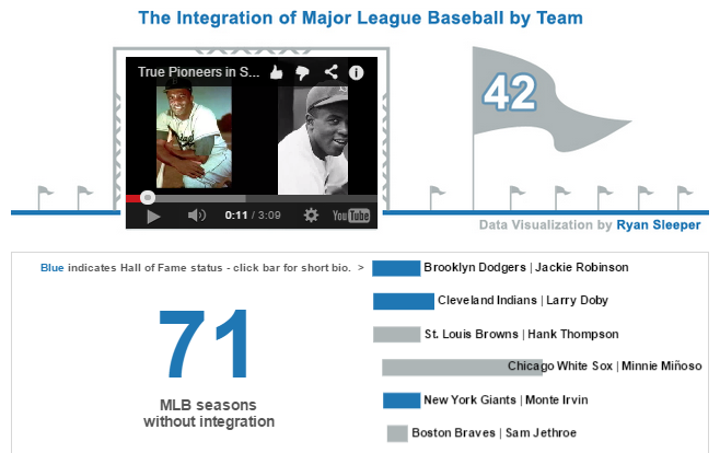Callout Numbers in MLB Integration Viz
