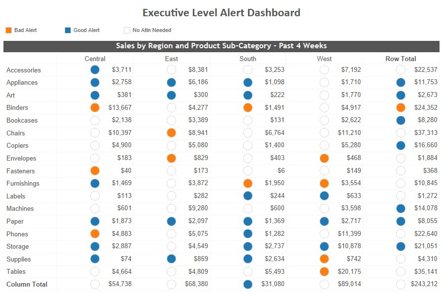 Executive Level Alert Dashboard In Tableau
