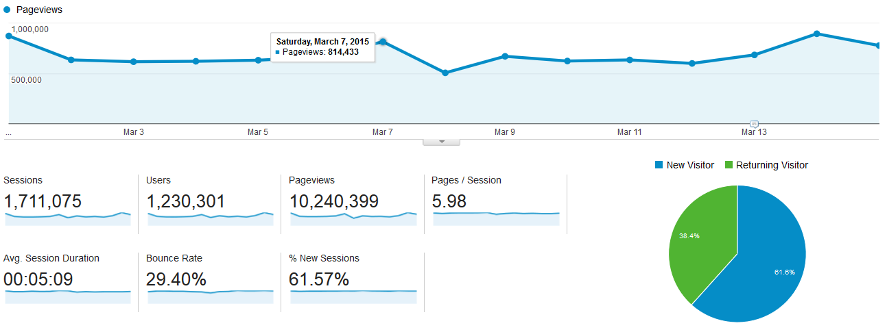 Google Analytics Audience Overview Report with Dashboard Actions