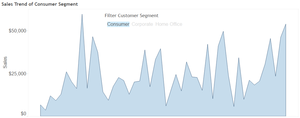 Tableau Sales Trend by Customer Segment Dashboard Action