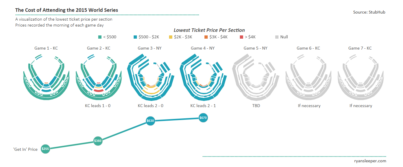 2015 World Series Ticket Prices Infographic