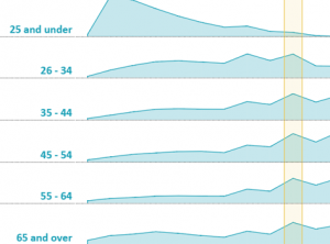 U.S. Income by Age and Marital Status