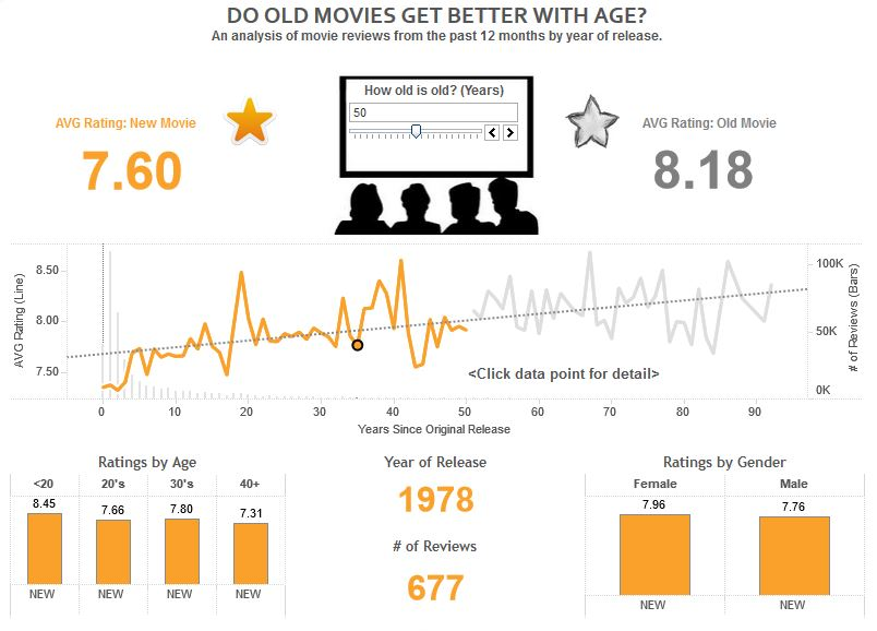 Do Old Movies Get Better with Age INSIGHT Dashboard