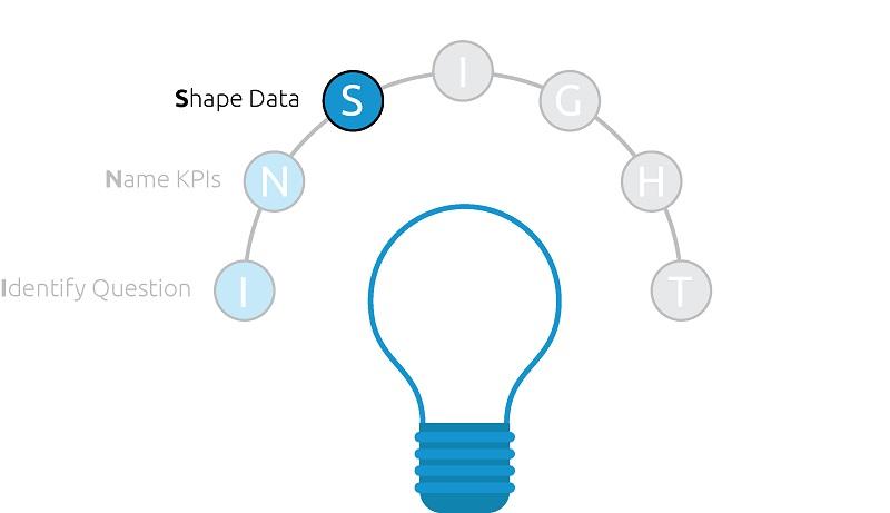INSIGHT Framework, Shape Data