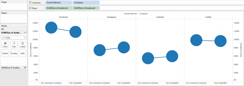 Tableau Dual-Axis Slope Graph