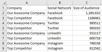 Tableau Slope Graphs Data