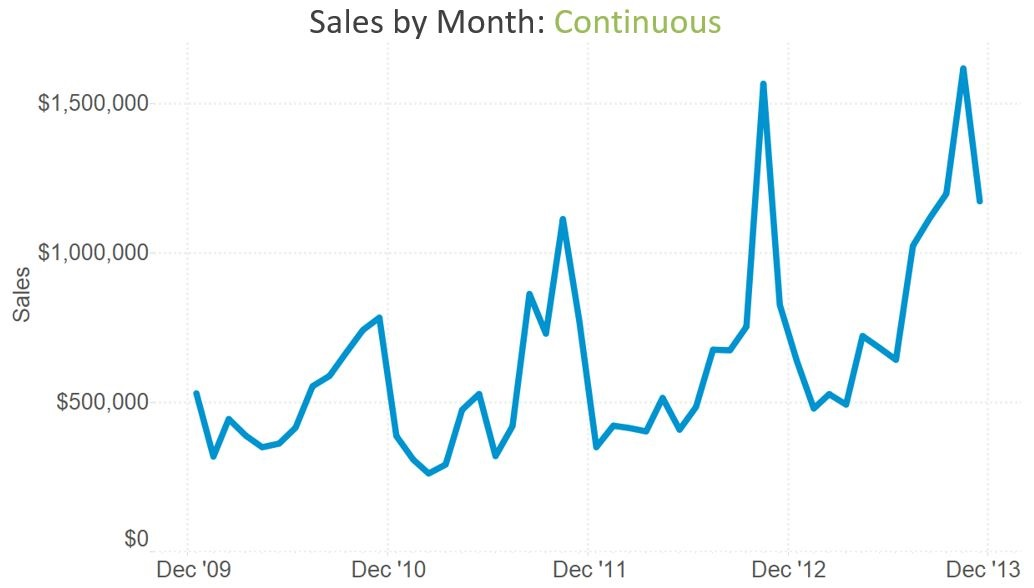 Sales by Month Continuous