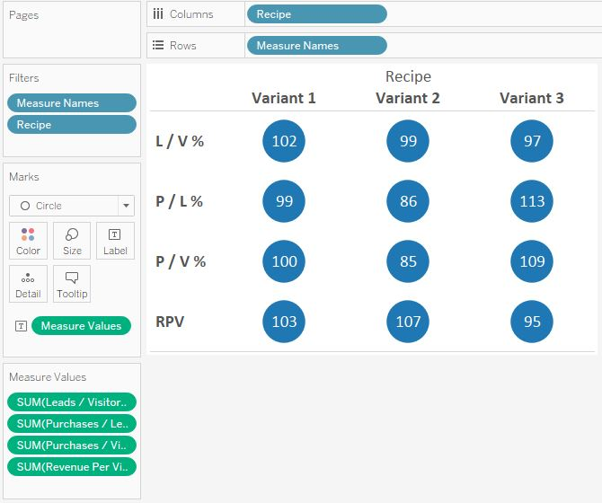 Crosstab in Tableau with Measure Names and Measure Values