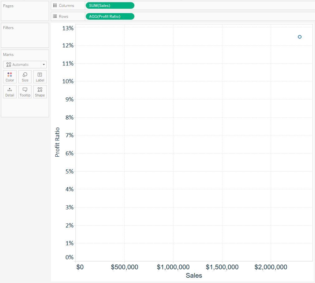 Profit Ratio by Sales Scatterplot Tableau