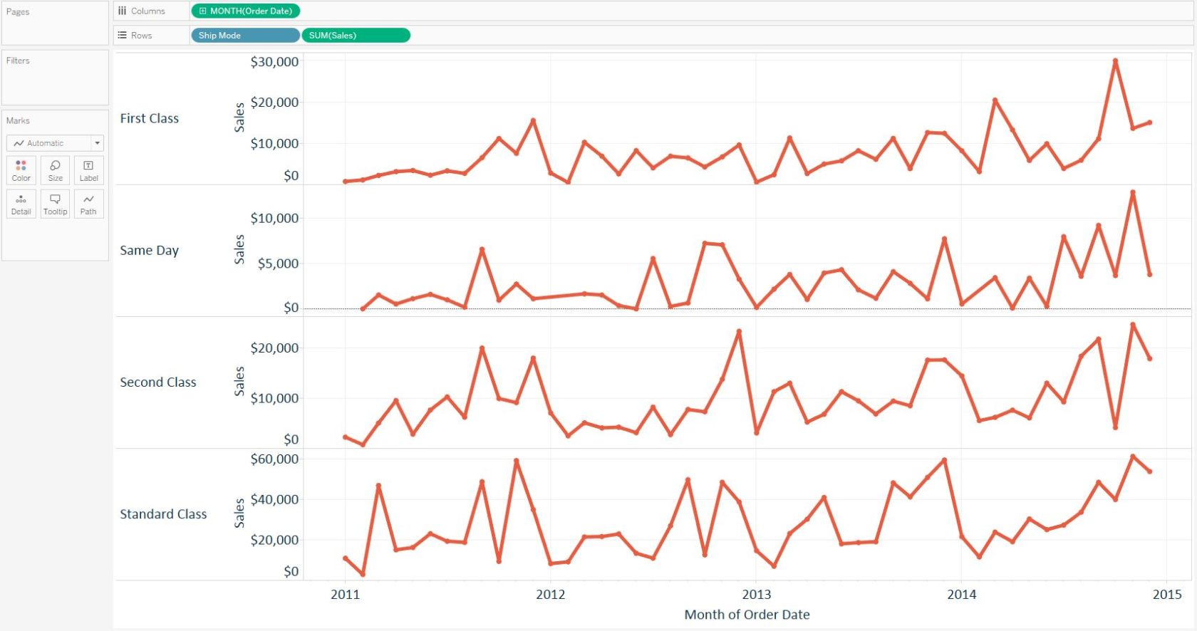 Tableau Line Graph by Ship Mode with Independent Axes