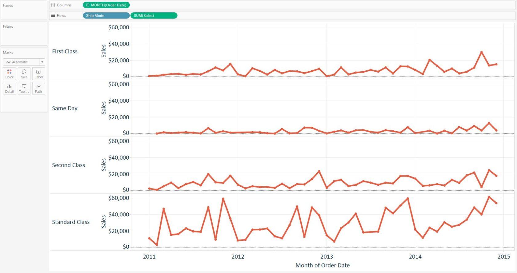 Tableau Line Graph by Ship Mode