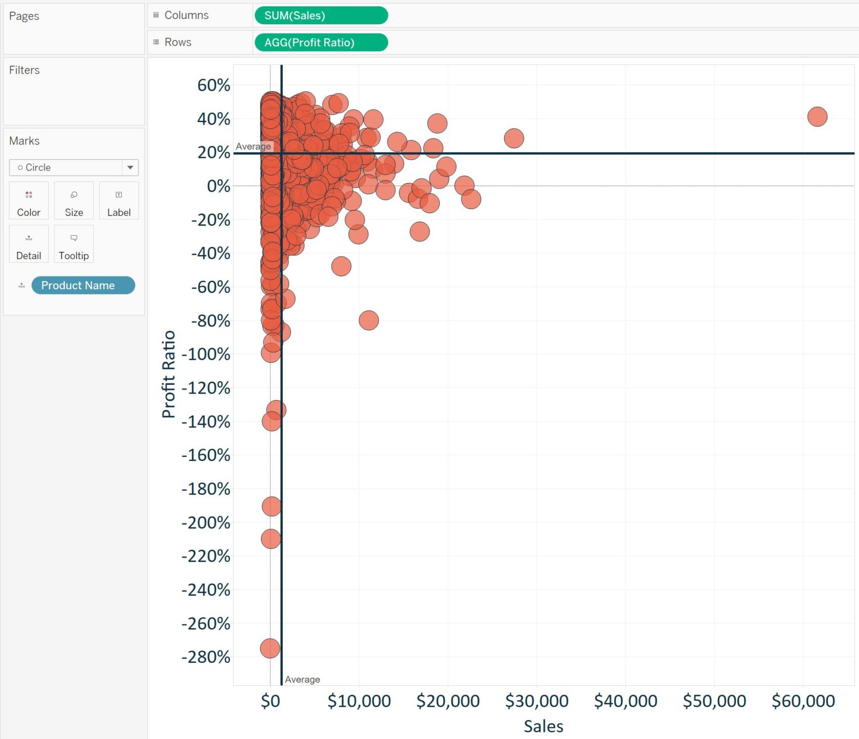 Tableau Product Scatter Plot with Reference Lines