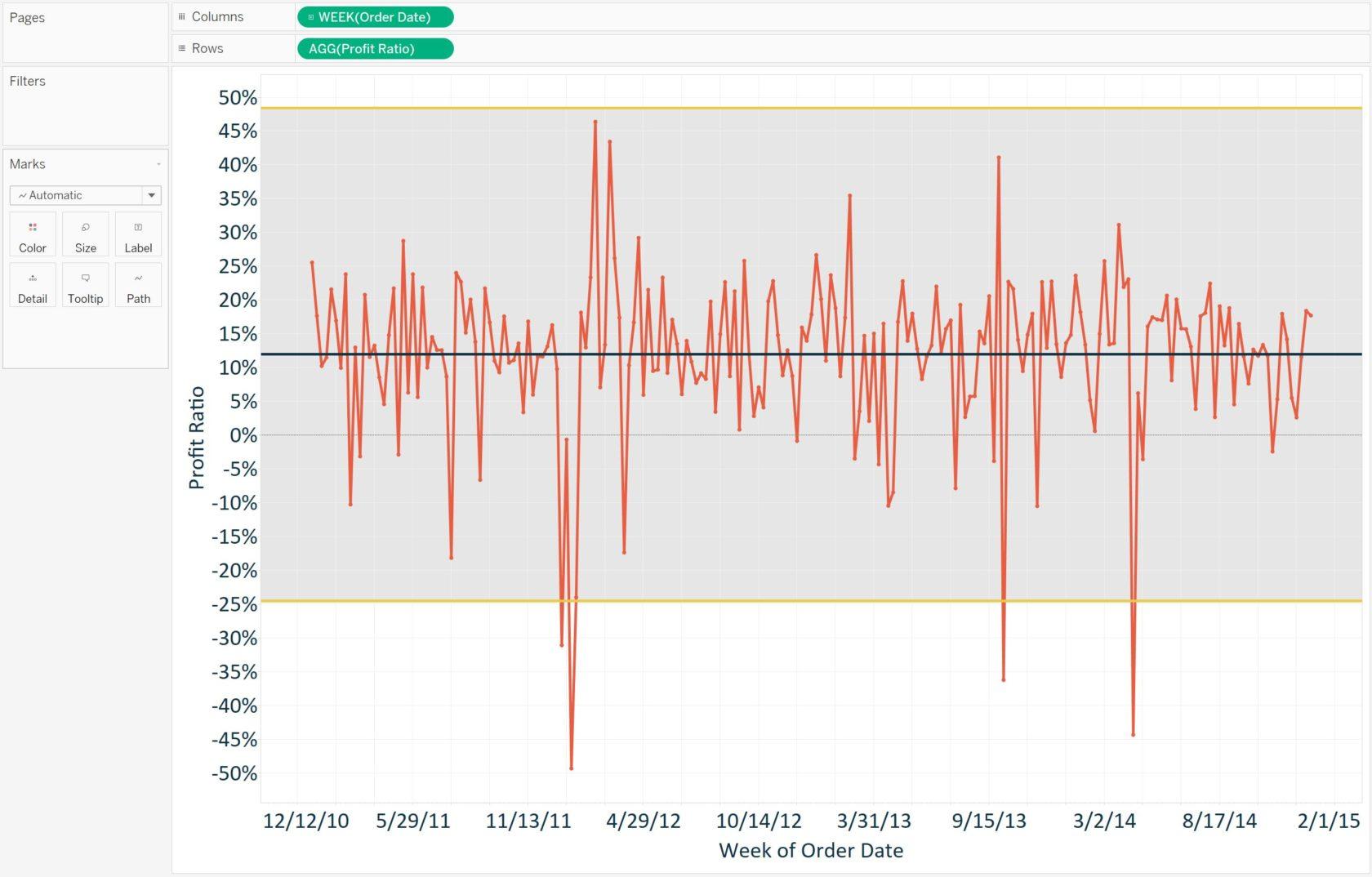 Tableau Profit Ratio Control Chart