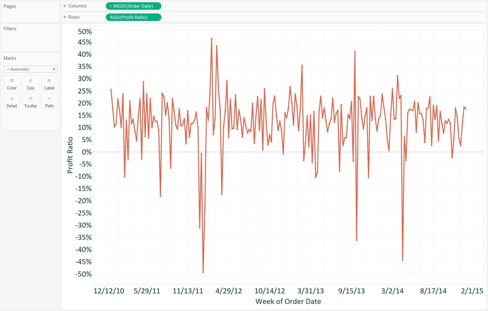 Tableau Profit Ratio by Week Line Graph