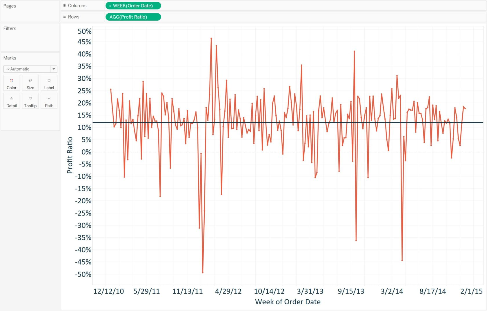 Tableau Profit Ratio by Week with Average Reference Line