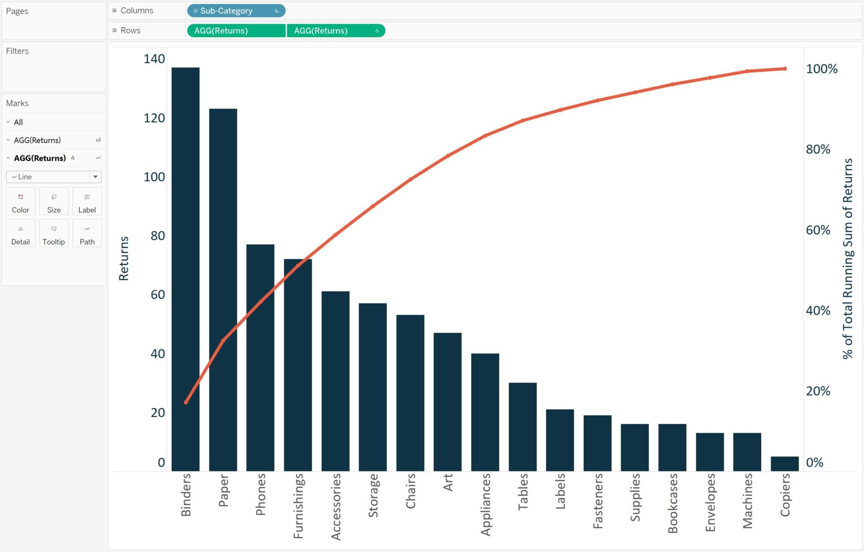 Tableau Returns by Product Sub-Category Pareto Chart