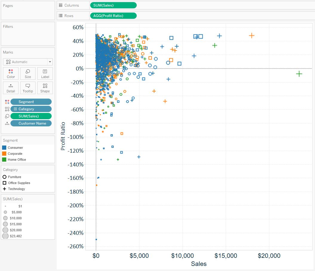 Tableau Scatterplot with Color Size Shape Marks Cards