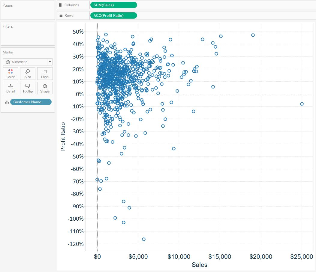 Tableau Scatterplot with Level of Detail