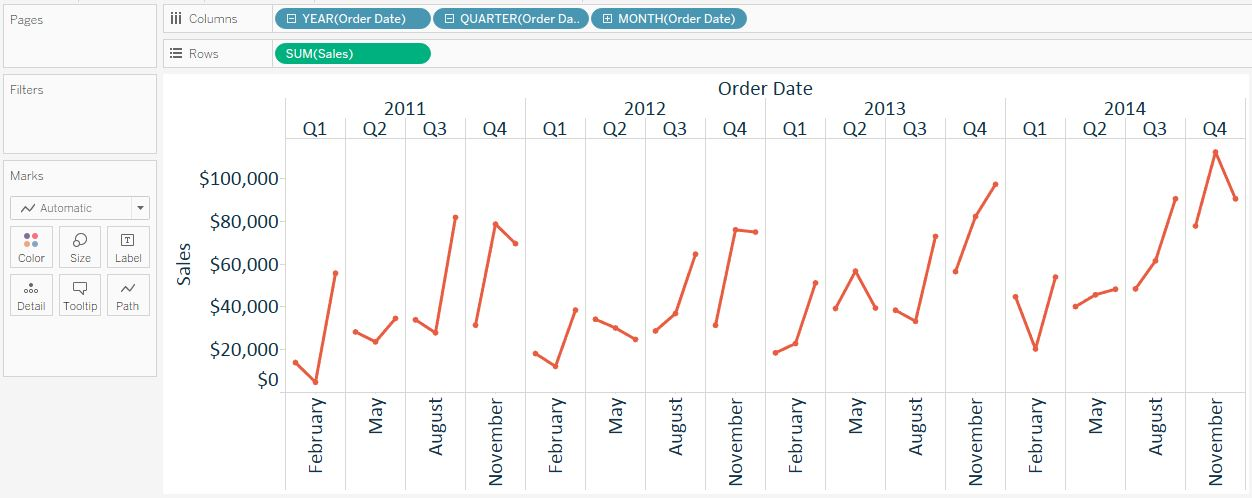 Tableau Year Quarter Month Line Graph