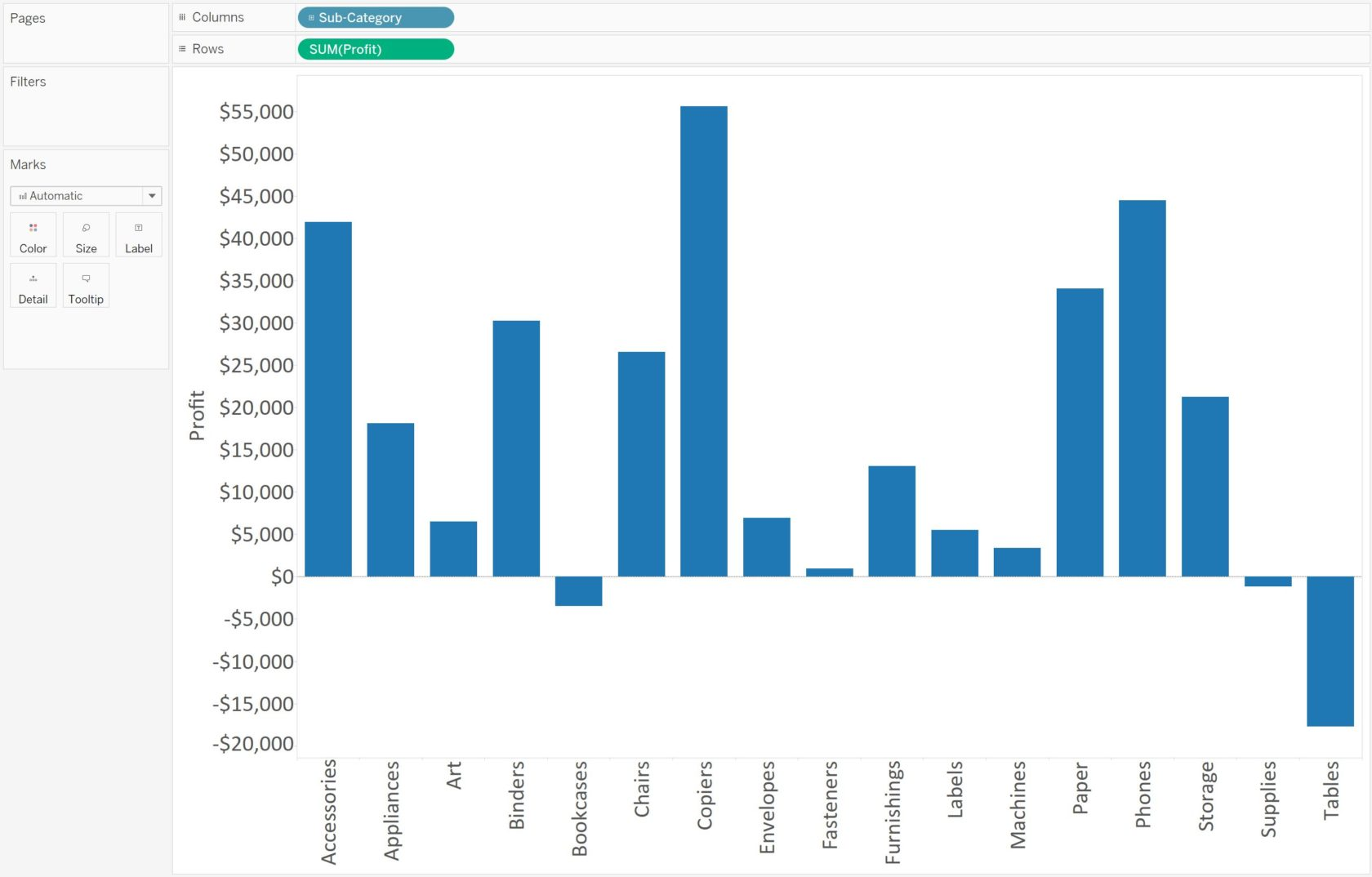 Tableau Bar Chart Profit by Sub-Category