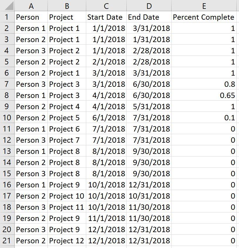 Tableau Gantt Chart Data