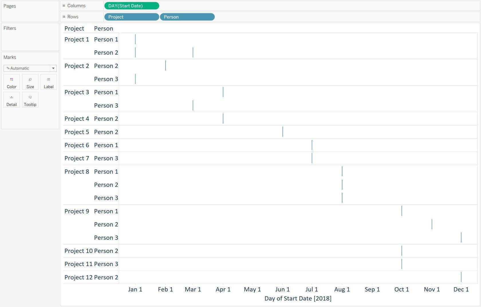 Tableau Gantt Chart Foundation