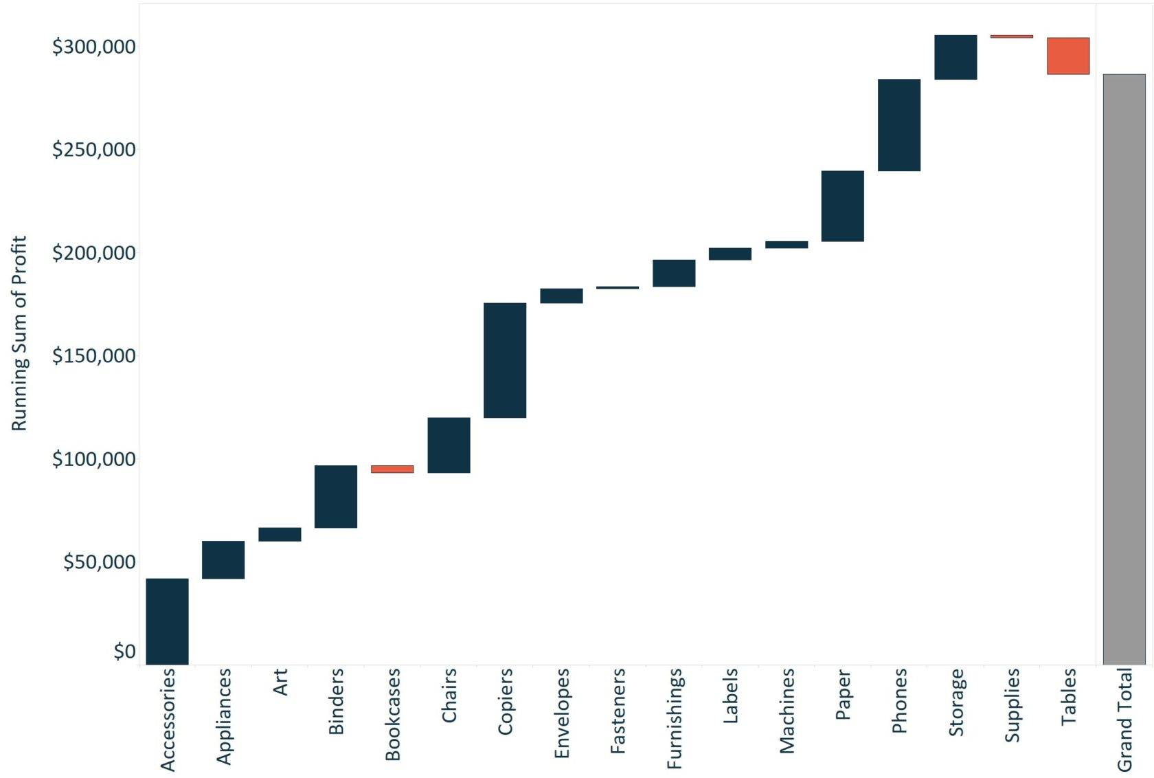 Tableau Waterfall Chart Feature