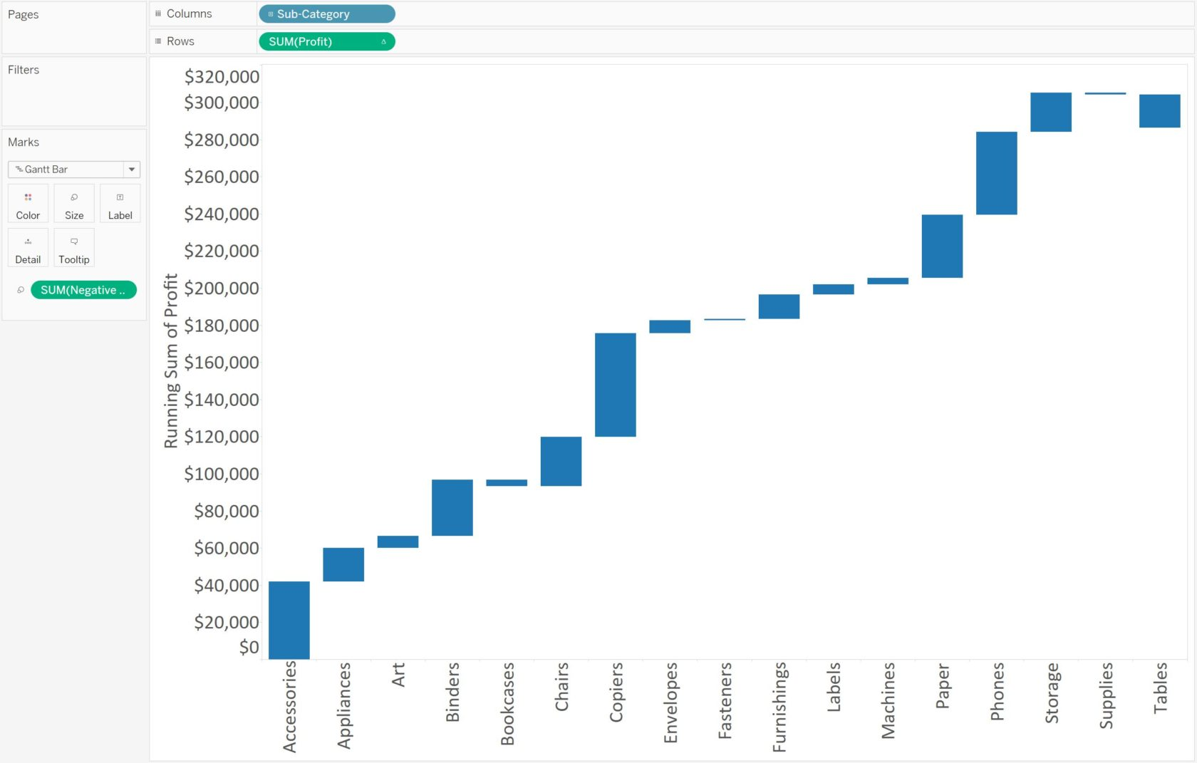 Tableau Waterfall Chart Profit by Sub-Category