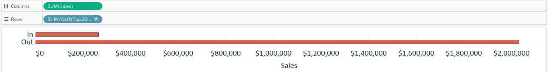 Sales by Set Tableau