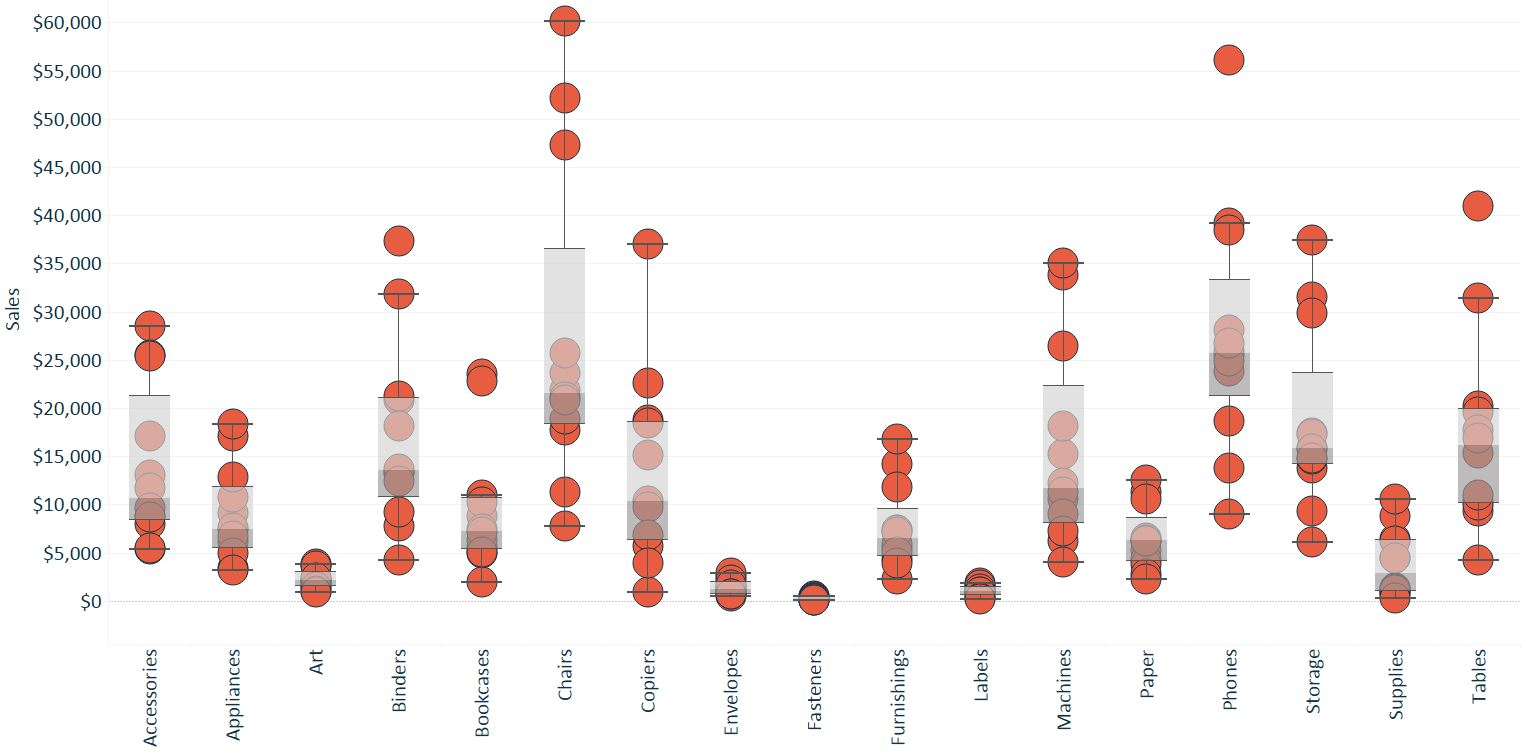 Tableau Box-and-Whisker Feature