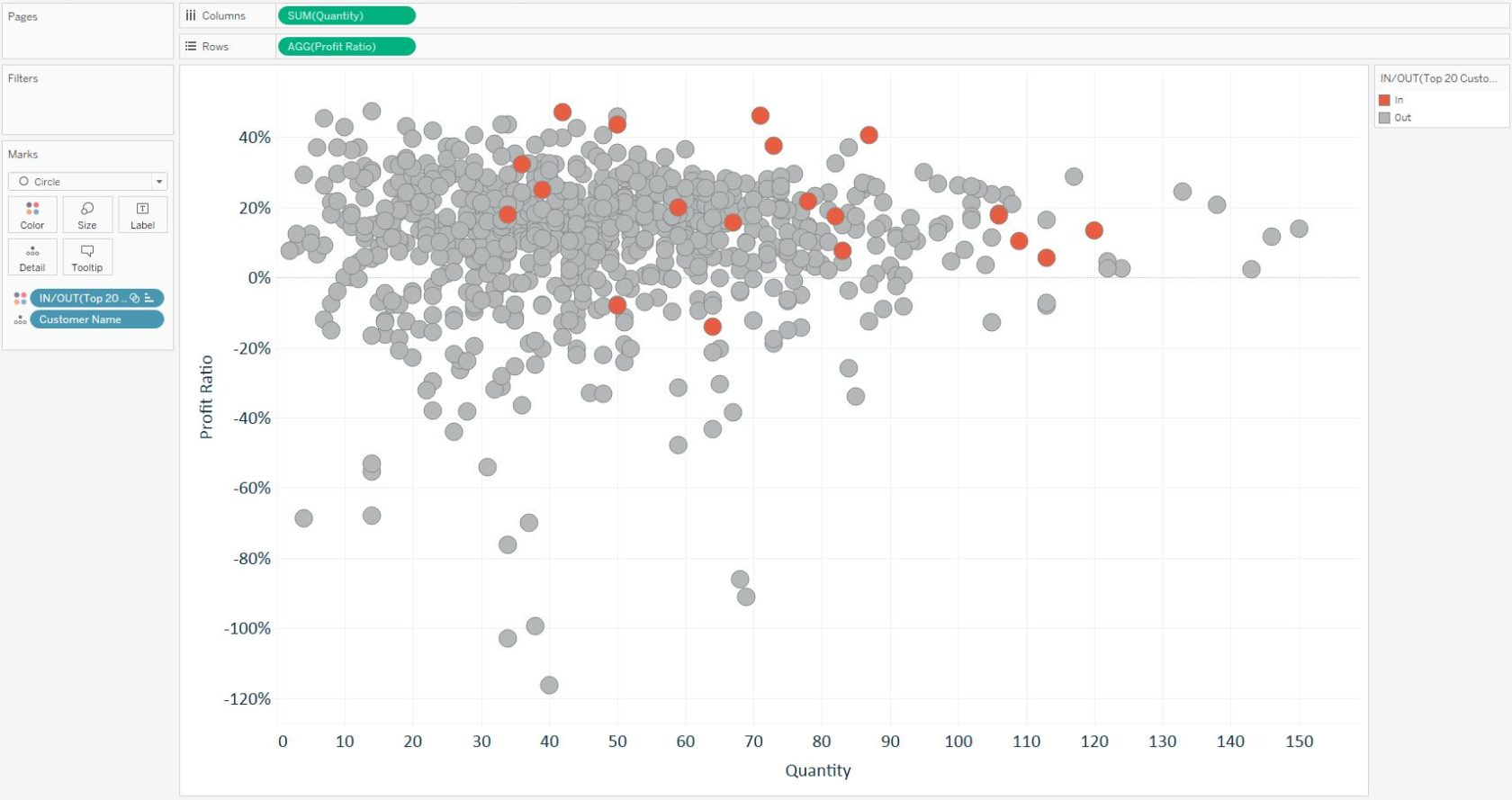 Tableau Set Encoding Marks by Color Scatter Plot