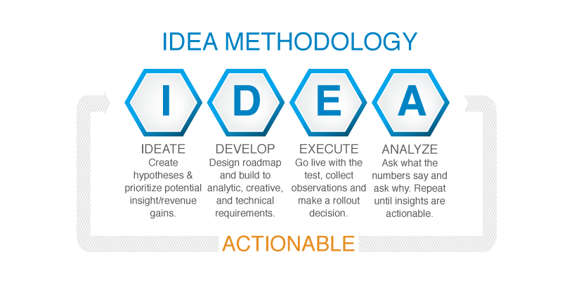 IDEA AB Testing Methodology