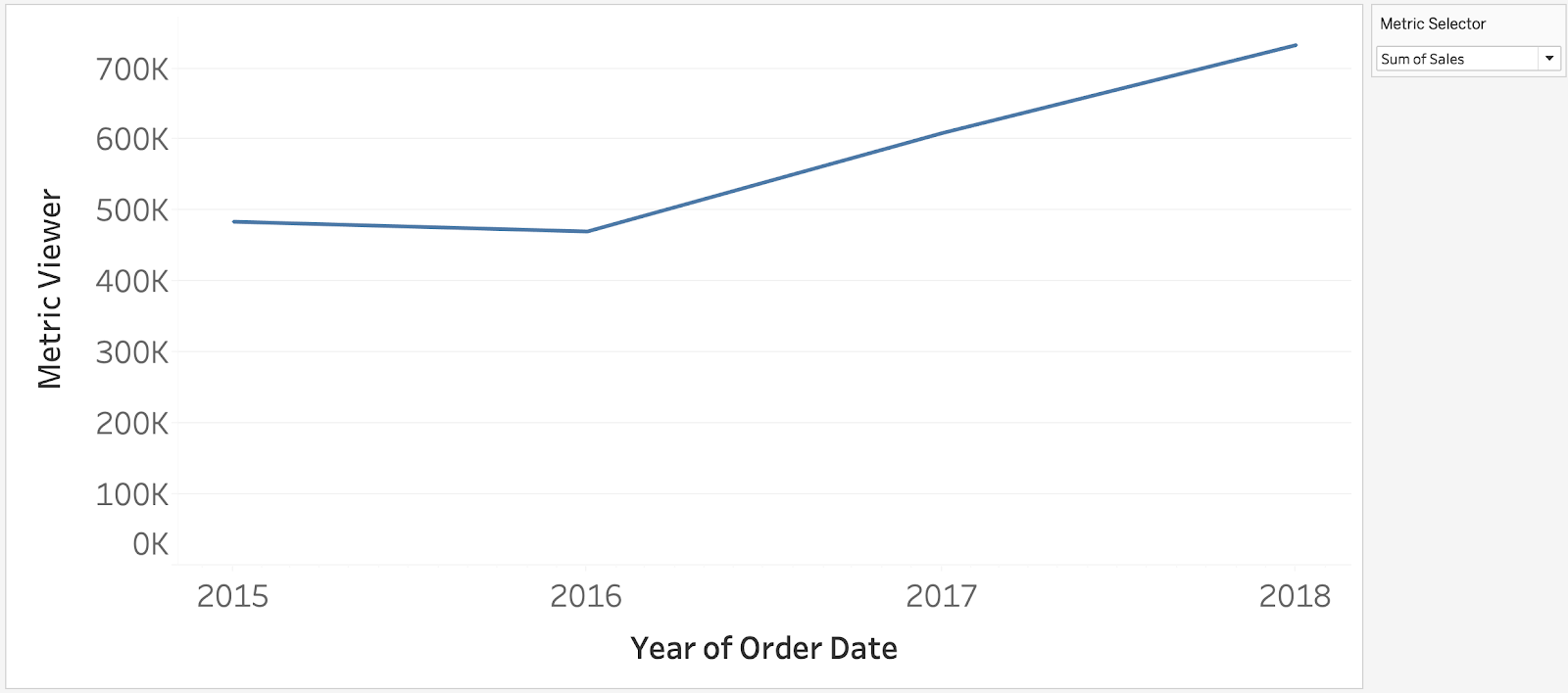 Line Chart with Default Aggregation in Tableau