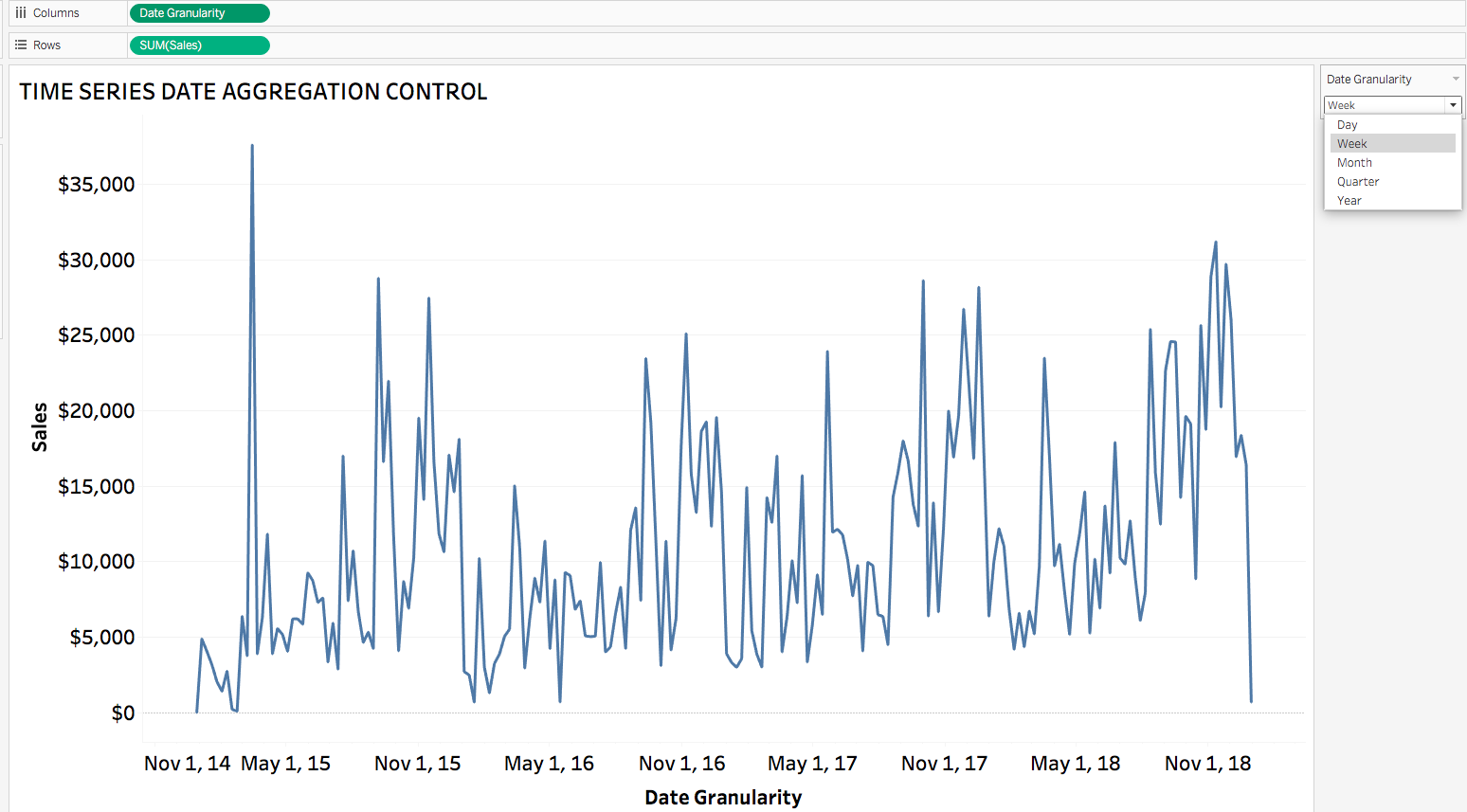 Time series date aggregation control Tableau