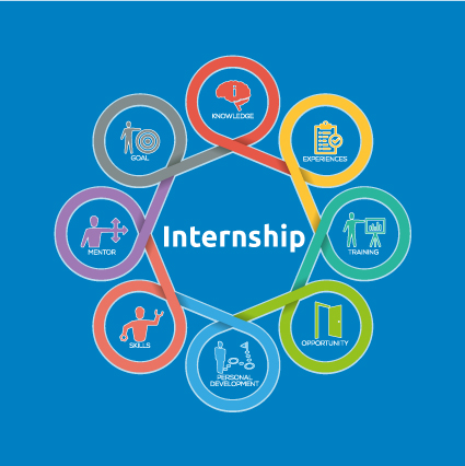 summer internship project Sample internship project descriptions all scripted students placed in  internships have foundational level knowledge of html, css, and javascript  scripted's.