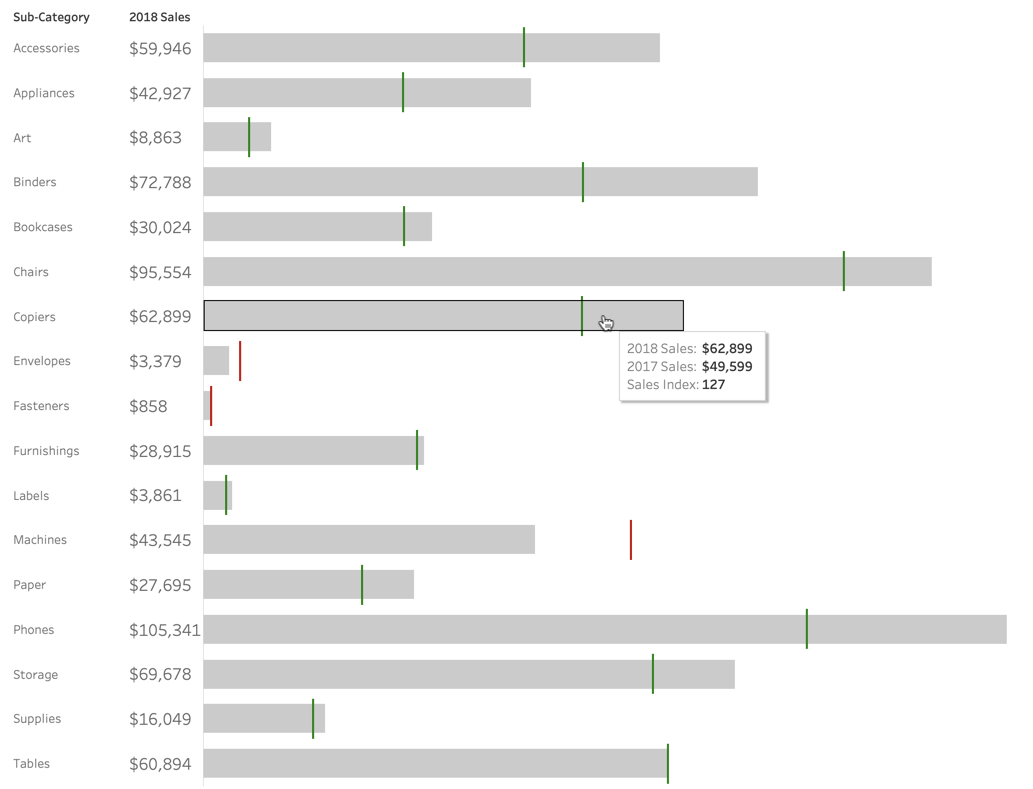 How to Show YOY Comparison with an Index Bullet Chart in Tableau