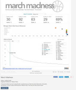 Lindsey Poulter's Award Winning March Madness Tableau Dashboard