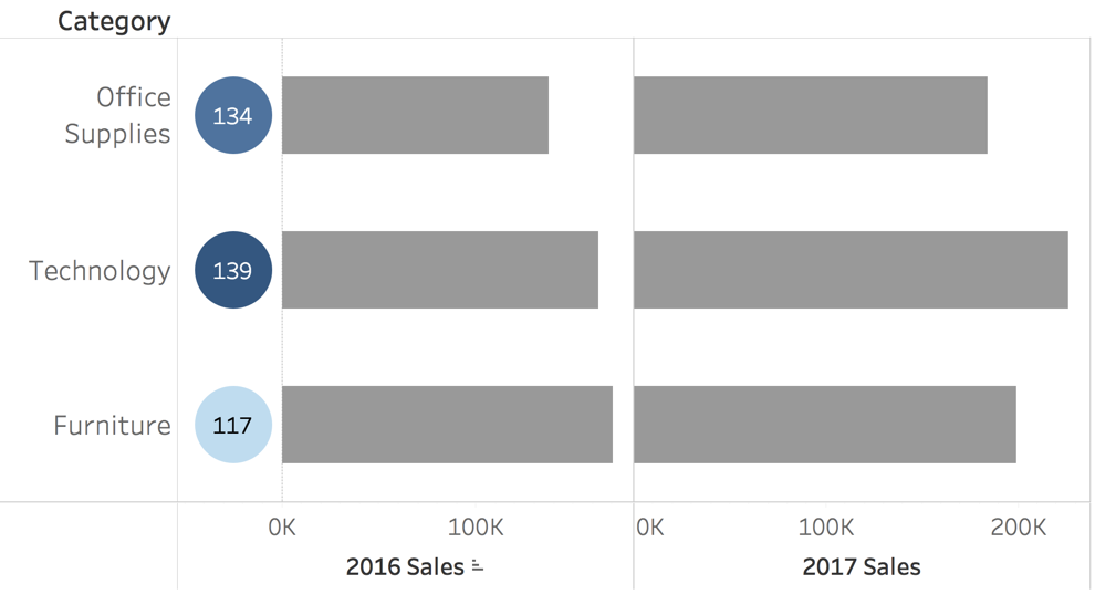 Bar charts circle indexes placeholder alignment
