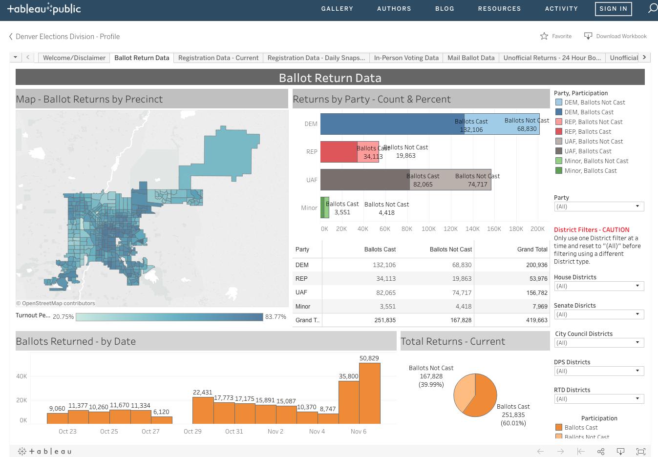 Top 6 Election-Inspired Data Visualizations - Evolytics ...