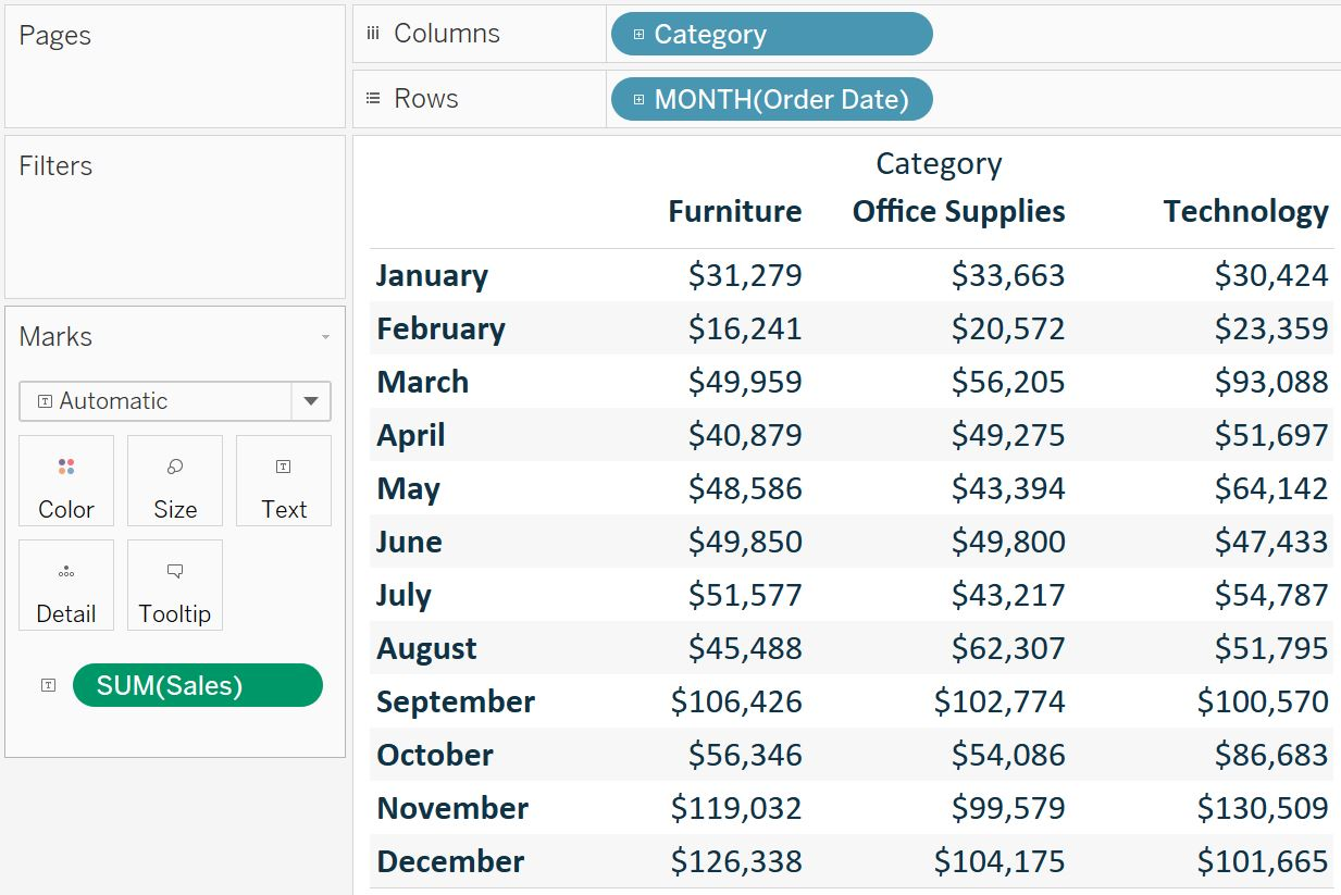 Tableau Crosstab Sales by Category by Month