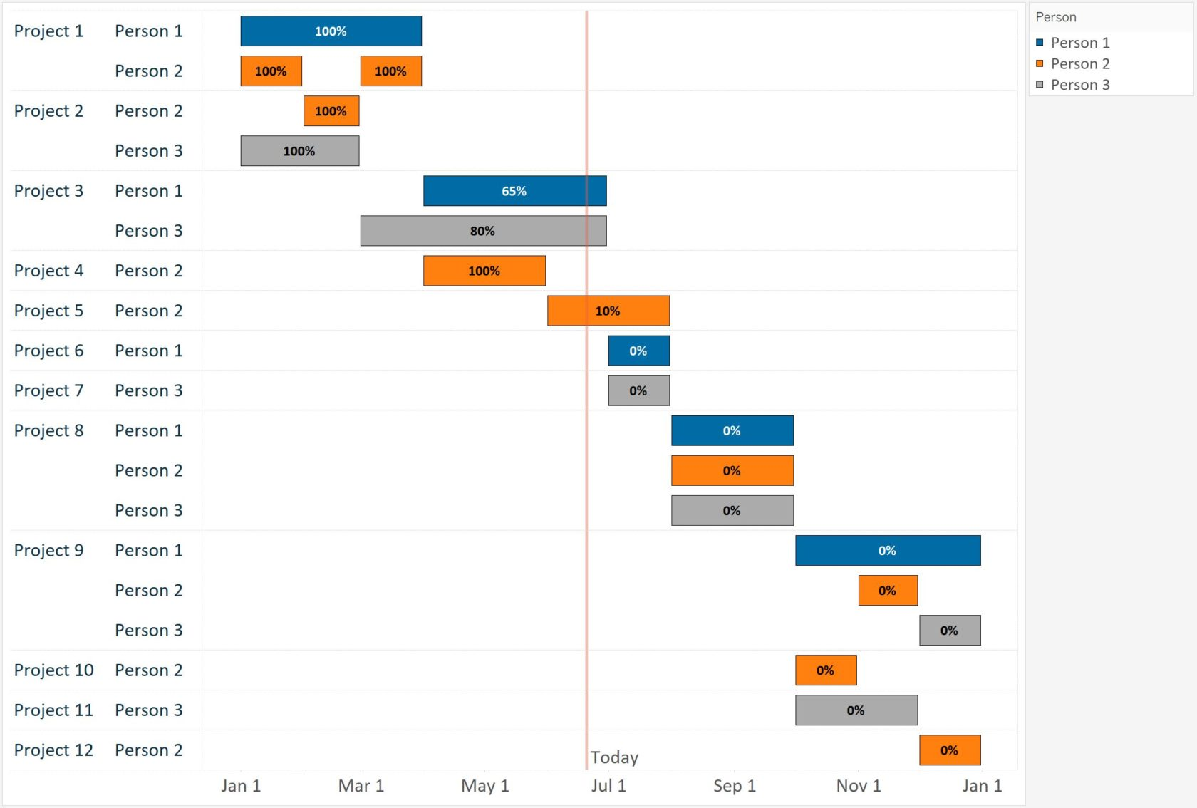 Tableau 201: How to Make a Gantt Chart