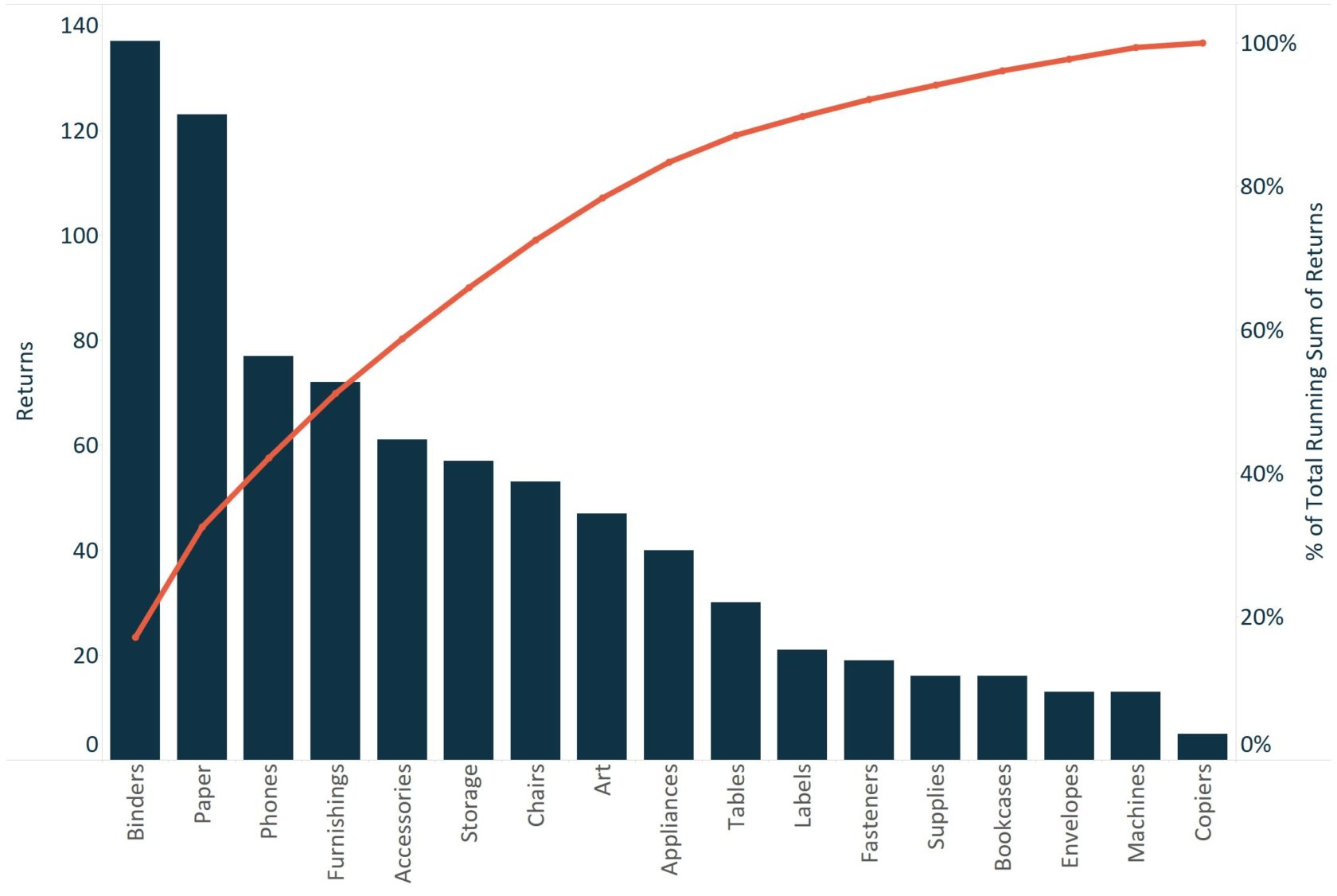 Tableau 201: How to Make a Pareto Chart
